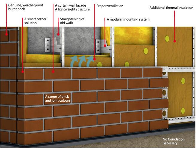le-revetement-de-panneaux-en-briques-stofix
