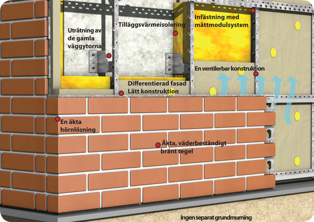 Stofix Ventilerat tegelfasadsystem
