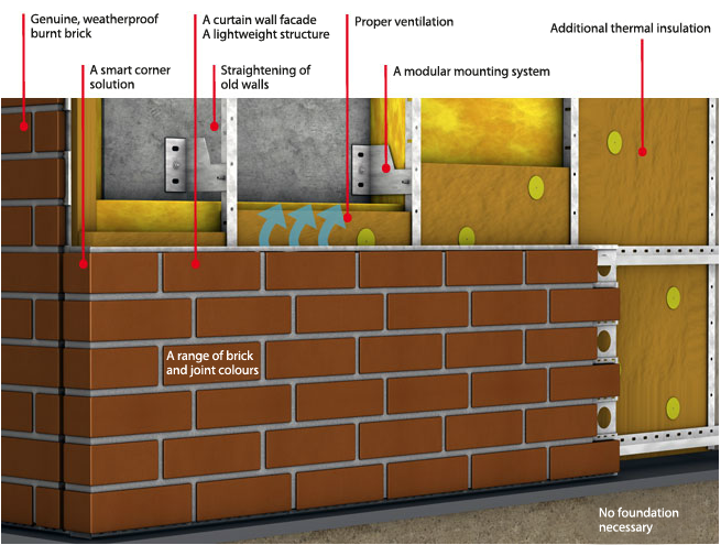Stofix Ventilated Brick Facade System